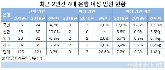 여성 임원 현황(숫자).JPG