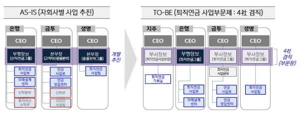 [크기변환]퇴직연금 사업부문제 조직도(안).JPG