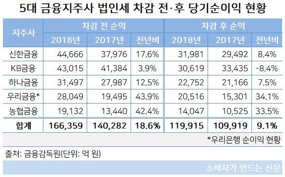 금융지주사 당기순이익 현황.JPG