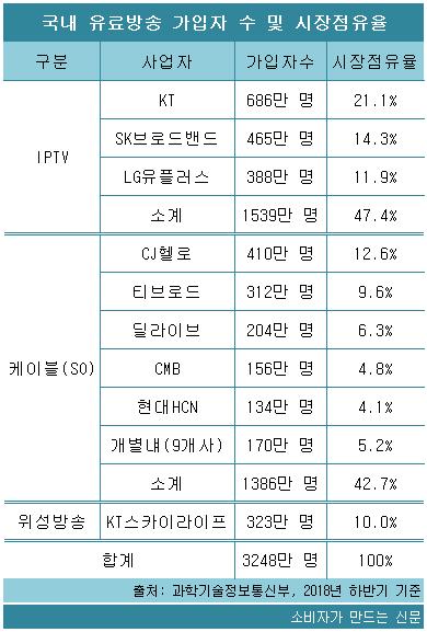 유료방송 시장 점유율.png