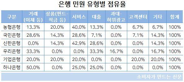 민원 유형별 점유율(최종).JPG