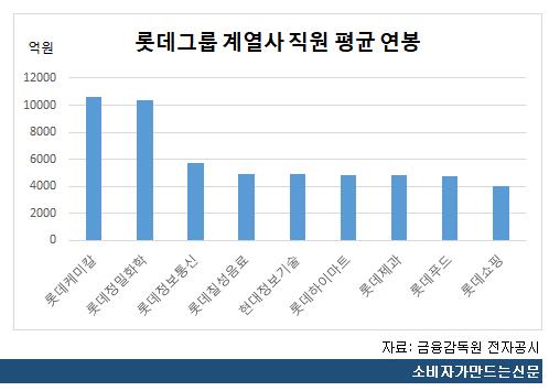 롯데그룹 계열사 직원 평균 연봉.png