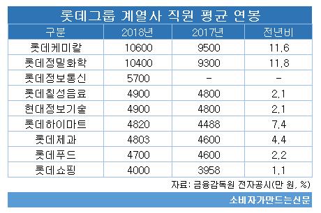 롯데그룹 계열사 직원 평균 연봉 111.png
