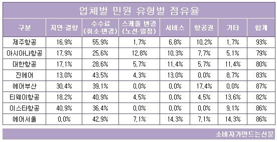 업체별 민원 유형 점유율.jpg