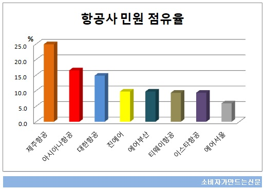 항공사 민원 점유율.jpg