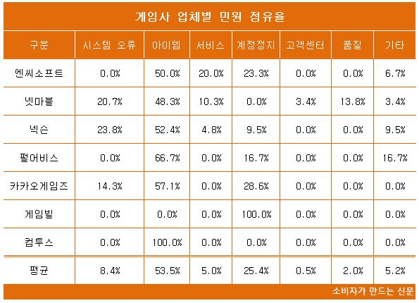게임사 업체별 민원 점유율2.png