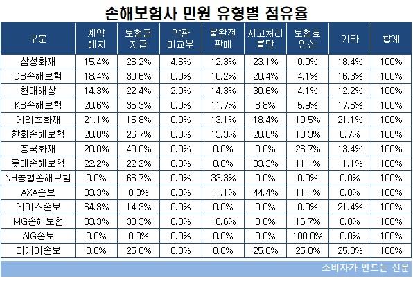손해보험사 민원 유형별 점유율.jpg