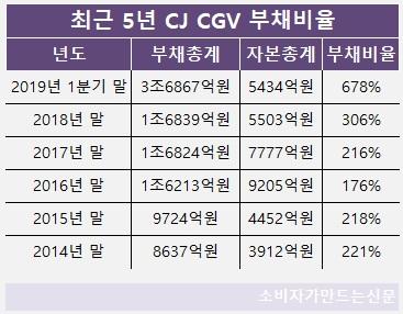 최근 5년 CJ CGV 부채비율(연결재무제표).jpg