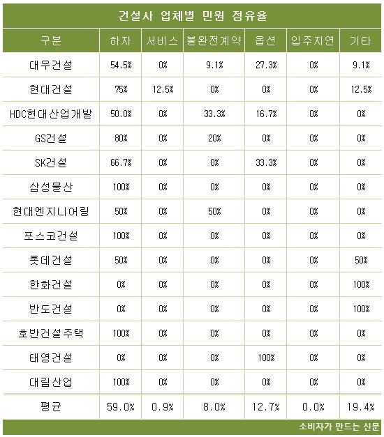 건설사 업체별 민원 점유율.png