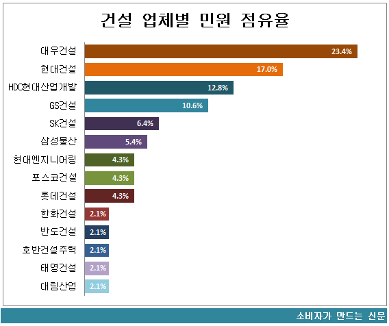 건설사 업체별 민원 점유율2.png