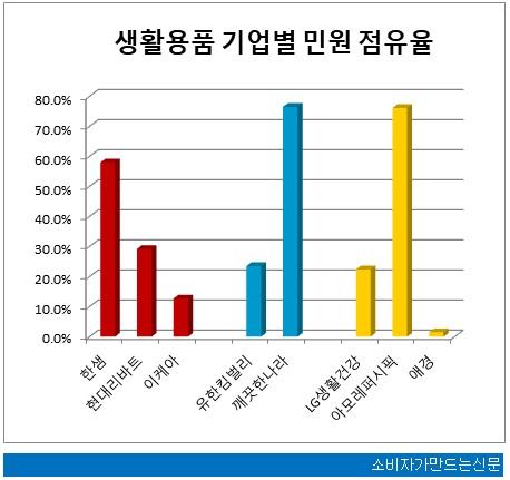 0607-민원평가-생활용품.jpg