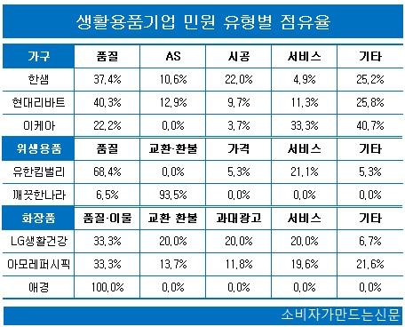 0607-민원평가-생활용품1.jpg