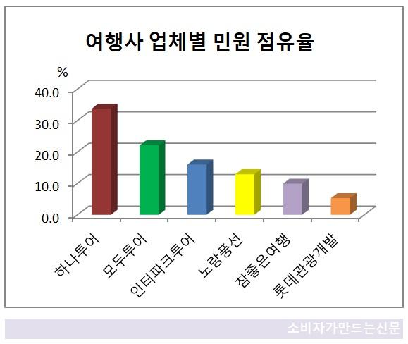 여행사 업체별 민원 점유율.jpg