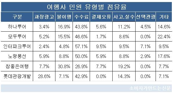 여행사 민원 유형별 점유율.jpg