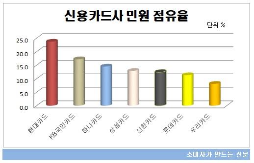 신용카드사 민원점유율.jpg