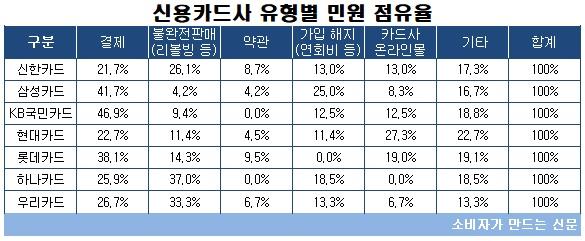 신용카드사 유형별 민원점유율.jpg