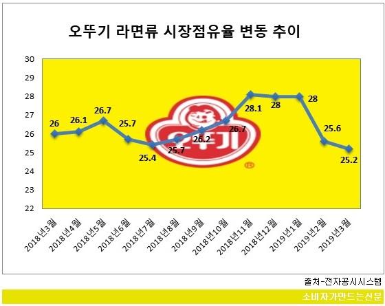 0618-오뚜기라면 점유율.jpg