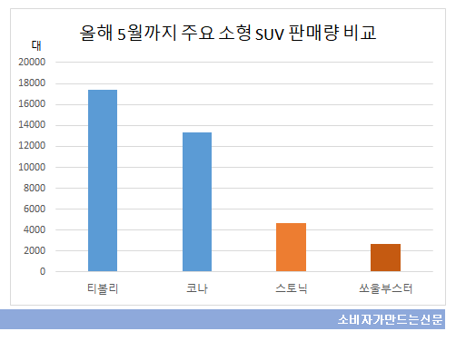 suv 판매량 비교.png
