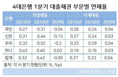 4대은행 부문별 연체율.JPG