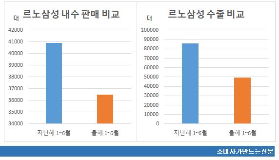 르노삼성 내수 수출 비교.png