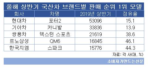 올 상반기 국산차 브랜드별 판매 1위.png
