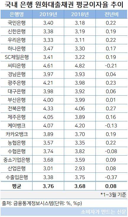 원화대출채권 평균이자율.JPG