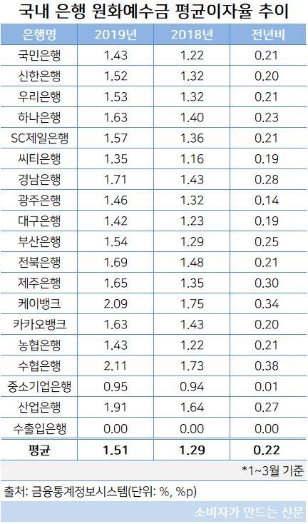 원화예수금 평균이자율.JPG