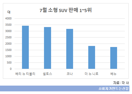 7월 소형 SUV 판매 1~5위.png