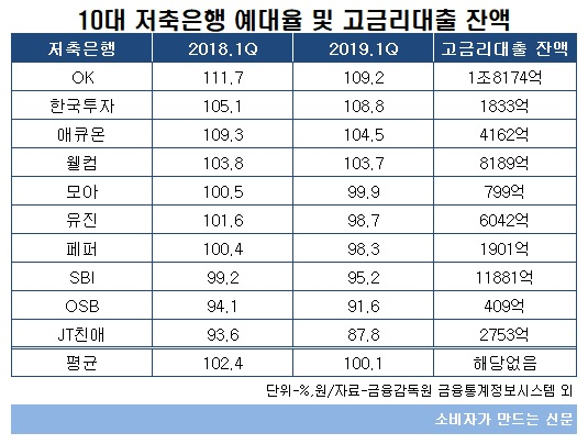 10대 저축은행 예대율 및 고금리대출 잔액.jpg