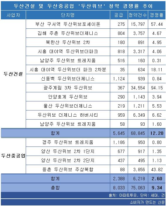 두산건설 및 두산중공업 두산위브 청약 경쟁률 추이.png