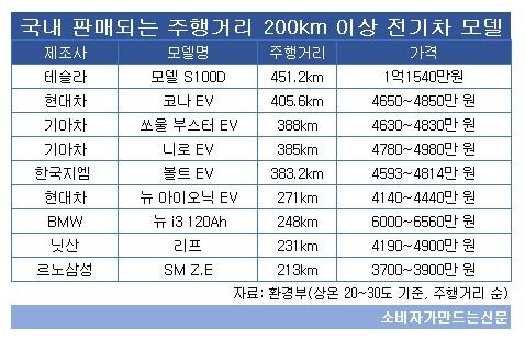 국내 판매되는 주행거리 200km 이상 전기차.jpg