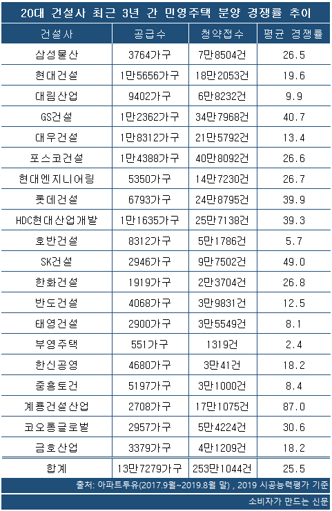 20대 건설사 3년간 분양 경쟁률 추이.png