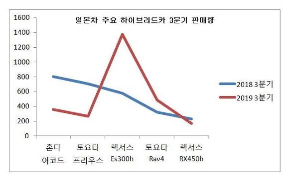 하이브리드 그래프.JPG