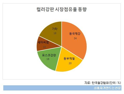 컬러강판 시장점유율 동향.jpg