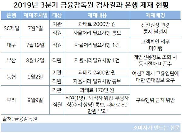 금감원 제재.JPG