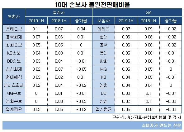 10대 손보사 불완전판매비율.jpg