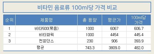 1114-참가격-비타민음료.jpg
