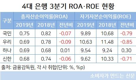 4대 은행 3분기 ROA·ROE 현황.jpg