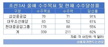 조선3사 올해 수주목표 및 수주달성률.jpg