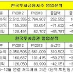 한국투자증권, 작년 영업이익 37%, 순이익 33%뒷걸음질