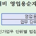 증권사 NCR제도 전면 개편…연결NCR 도입·150%규제룰 완화