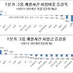 30대 그룹 중 계열사간 차입 가장 많이 한 곳은 대림·GS·롯데·KT