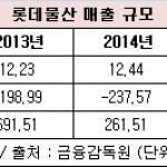 롯데물산, '제2롯데월드' 개장 후 경영실적 하락