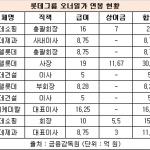 롯데 신동빈-동주 형제, 작년 연봉 '더블 스코어' 난 이유는?