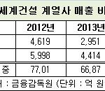윤기열 신세계건설 사장,'사업다각화'는 헛구호?...내부거래 비중 '껑충'