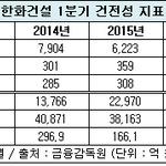한화건설, 부채비율 '깎고' 미분양 '털고'..내실다지기 성공?
