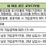 [상품톡] 교보생명 '내 마음 같은 교보CI보험'
