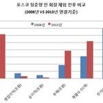 [기자수첩] '정준양 수사'가 포스코에 남긴 숙제