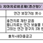 [상품톡] 새마을금고, '무배당 MG 치아치료비공제(갱신형)' 치과치료 보장