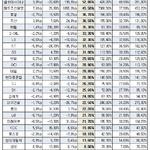 30대 그룹 차입금 의존도 21.2%..전년대비 상승
